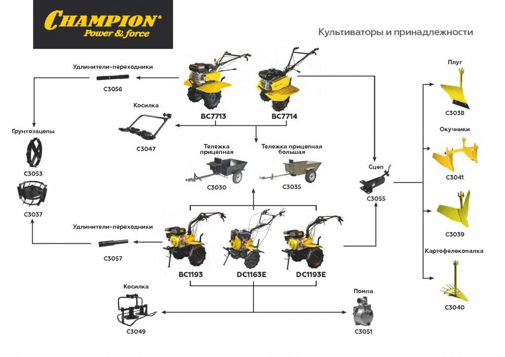Принадлежности и навесное оборудование к культиваторам и мотоблокам Champion (6).jpg