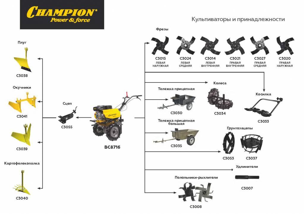 Принадлежности и навесное оборудование к культиваторам и мотоблокам Champion (4).jpg