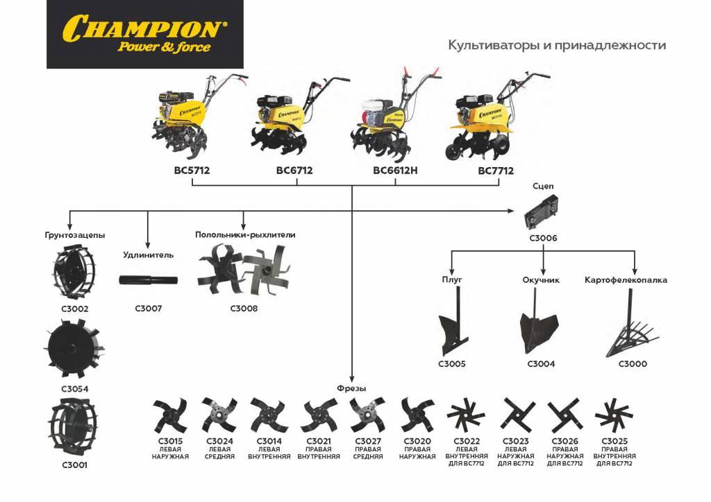 Принадлежности и навесное оборудование к культиваторам и мотоблокам Champion (3).jpg